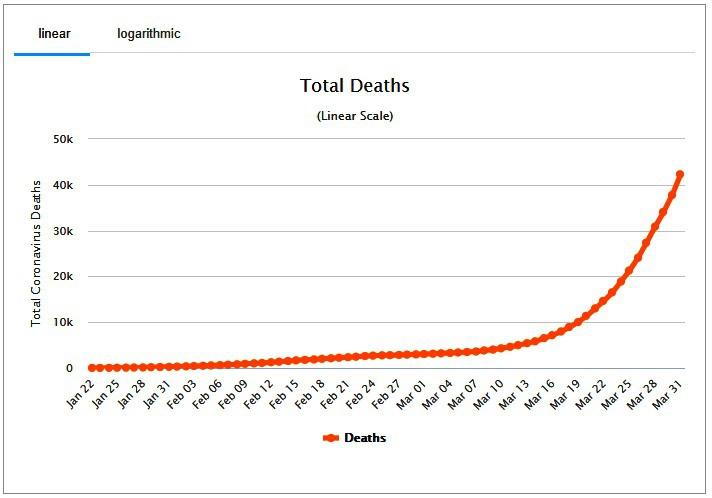 На начало апреля от COVID-19 погибло более 30 тысяч человек .