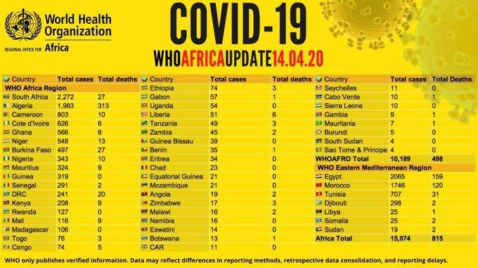 Статистика заражения по Африке на 14 апреля 2020 года.