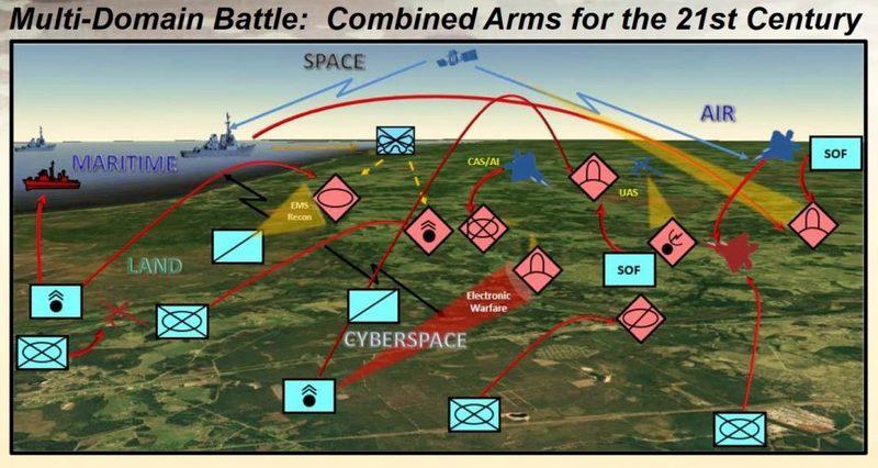 Киберпространство и технологию 5G выделили в отдельный боевой домен концепции мультидоменной войны.