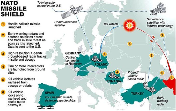 Натовский ракетный щит в Восточной Европе.