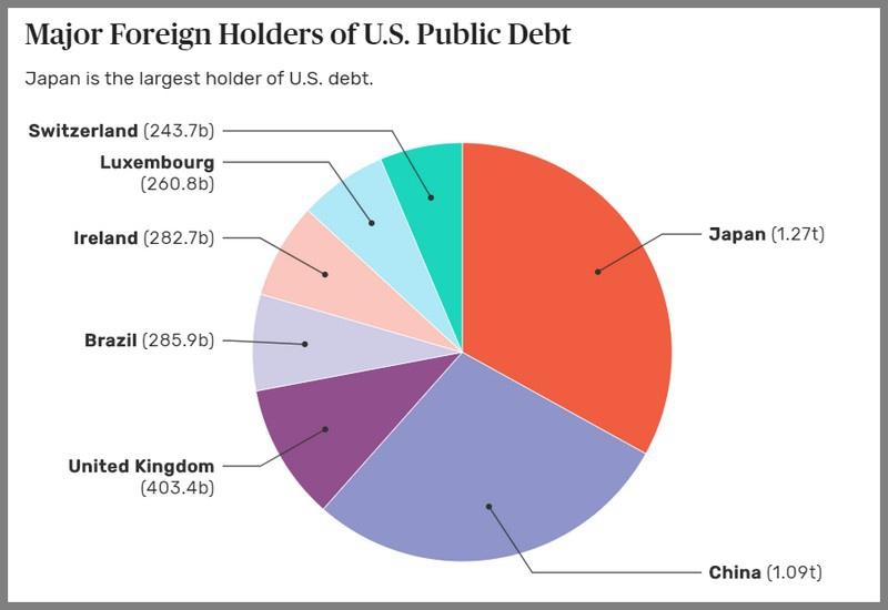 Китай является вторым, после Японии, крупнейшим держателем государственных ценных бумаг США.