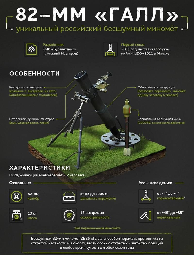 Сверхкомпактный миномёт 2Б25 «Галл» разработан специалистами оборонного ЦНИИ «Буревестник».