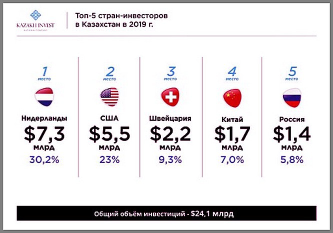 Купнейшие инвесторы в РК 2019 году.