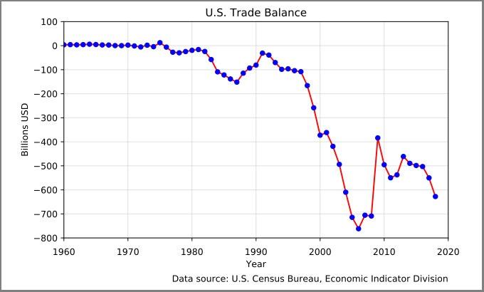 Дефицит торгового баланса США в сфере товаров и услуг в 2019 году составил $616,8 млрд.