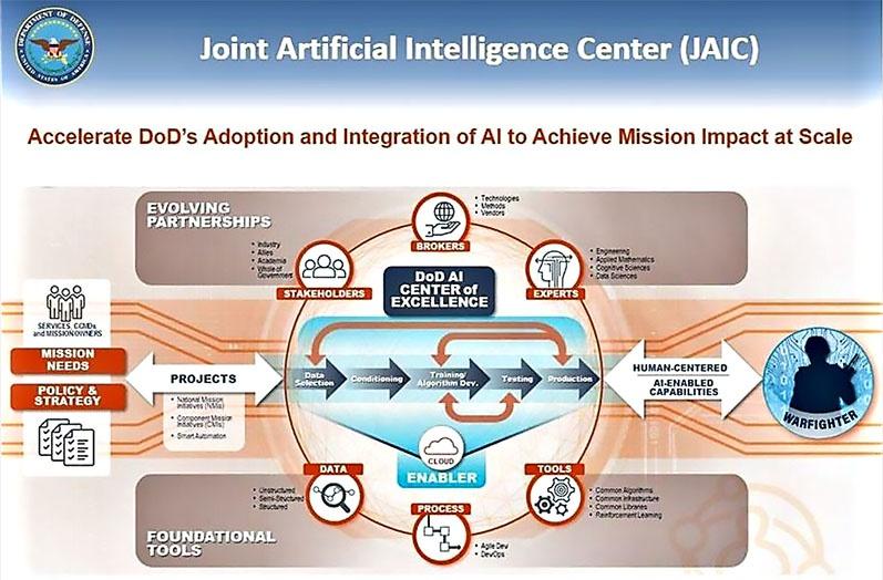 На JAIC возлагалась задача связующего звена между промышленностью, исследовательскими центрами и конечными пользователями.