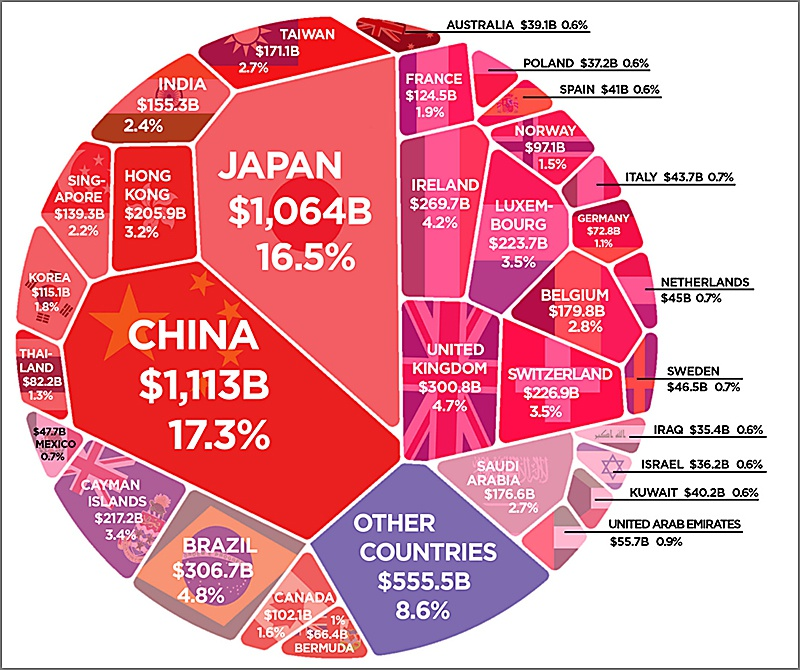 Крупнейшие иностранные держатели долга США.