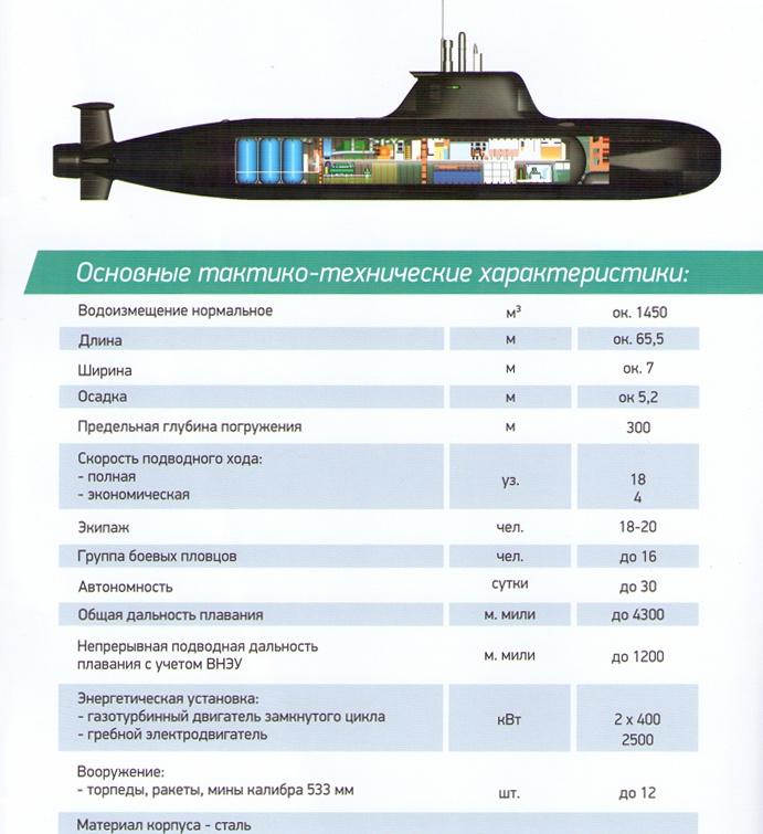 Основные характеристики проекта П-750Б.