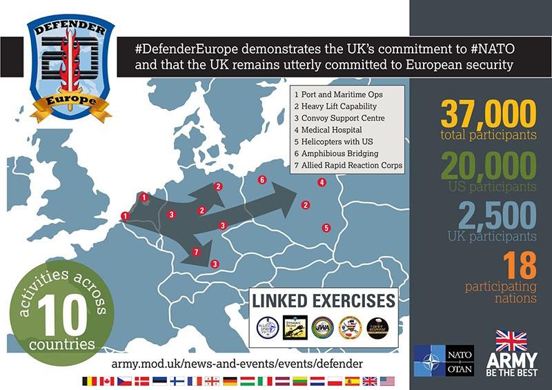 К манёврам Defender Europe 2020 предполагалось привлечь 37 тыс. военнослужащих и 13 тыс. единиц бронетехники из 19 стран.