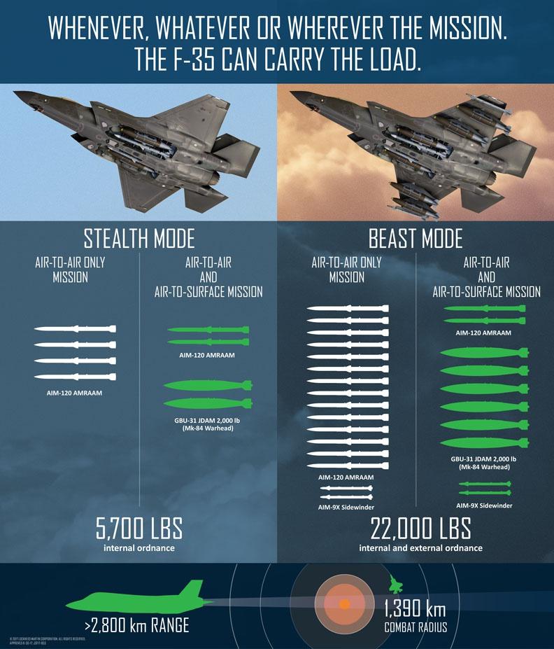 Виды оружия, которое может нести F-35 в режиме «стелс» и режиме «зверь».