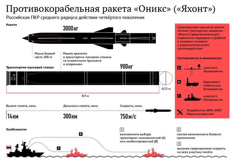 П-800 «Оникс» - сверхзвуковая универсальная противокорабельная ракета среднего радиуса действия.