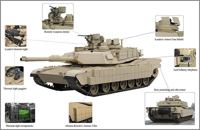 TUSK - «Танковый набор для выживания в городе» для танка M1A2 Abrams.