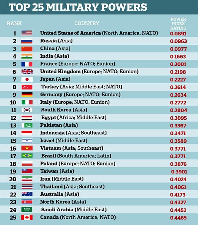 Китай и Индия занимают третье и четвёртое места в списке сильнейших армий мира.