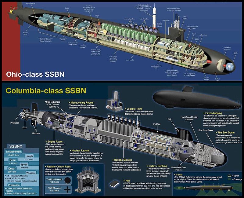 В отличие от Ohio, которые имеют на борту 24 баллистических ракеты UGM-133A Trident II (D5) («Трезубец»), ПЛАРБ проекта Columbia будут вооружены 16 ракетами.