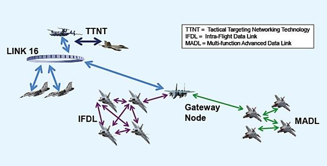 Американские самолёты разных типов, как выяснилось, используют совершенно разные протоколы для коммуникаций.