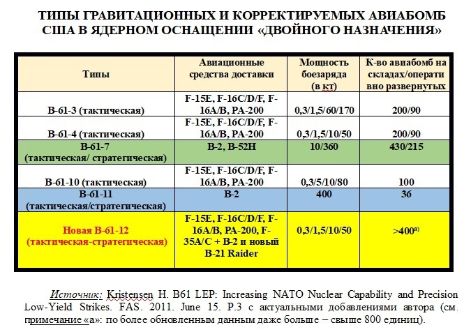 Типы гравитационных и корректируемых авиабомб США в ядерном оснащении «двойного назначения».