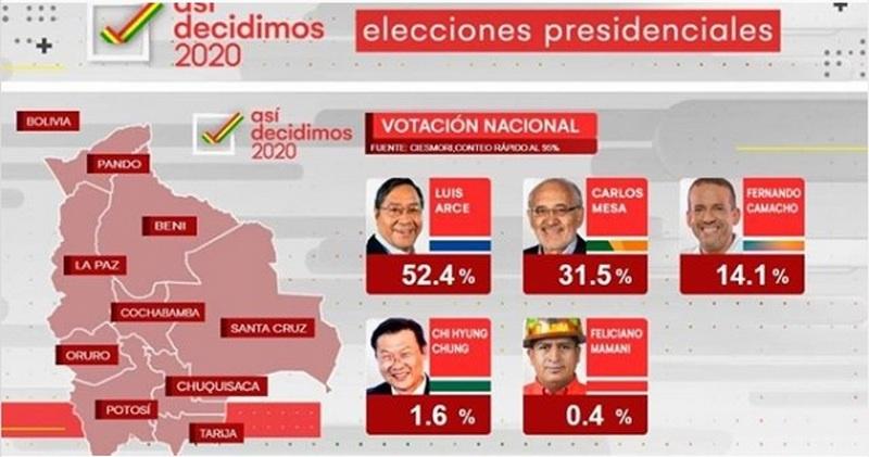 Итоги выборов в Боливии согласно данным экзитпола, опубликованным 19 октября телеканалом Unitel в Instagram.