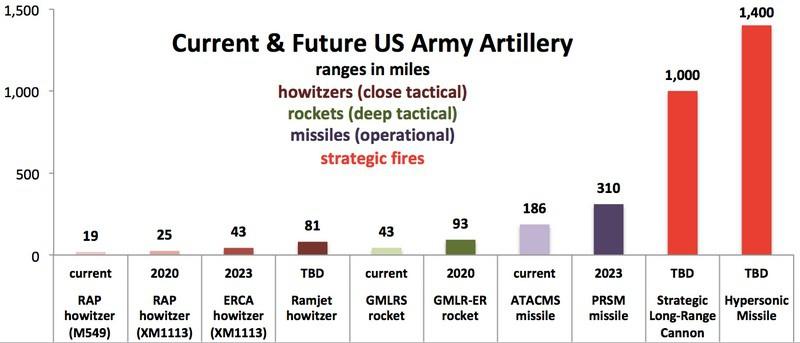 Таблица дальности стрельбы американской артиллерии, существующей и проектируемой.
