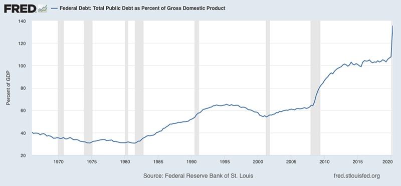 Рост долга федерального бюджета.
