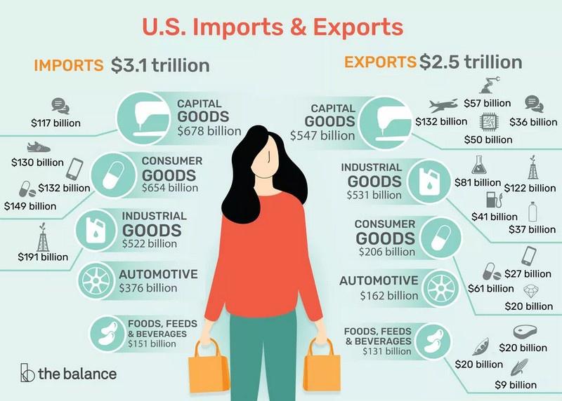 Импорт в США ежегодно превышает экспорт на 600-800 млрд долларов.