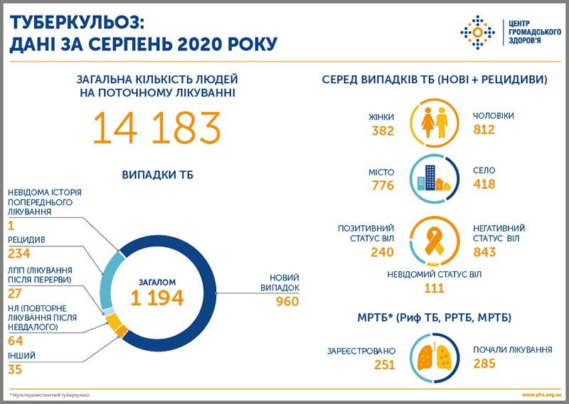 Данные по заболеванию туберкулёзом на Украине за август 2020 года.