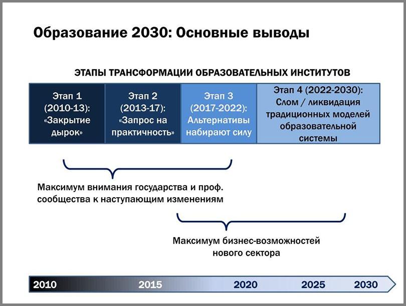 Программа «Образование-2030» - это англосаксонская технология отупления большей части населения.