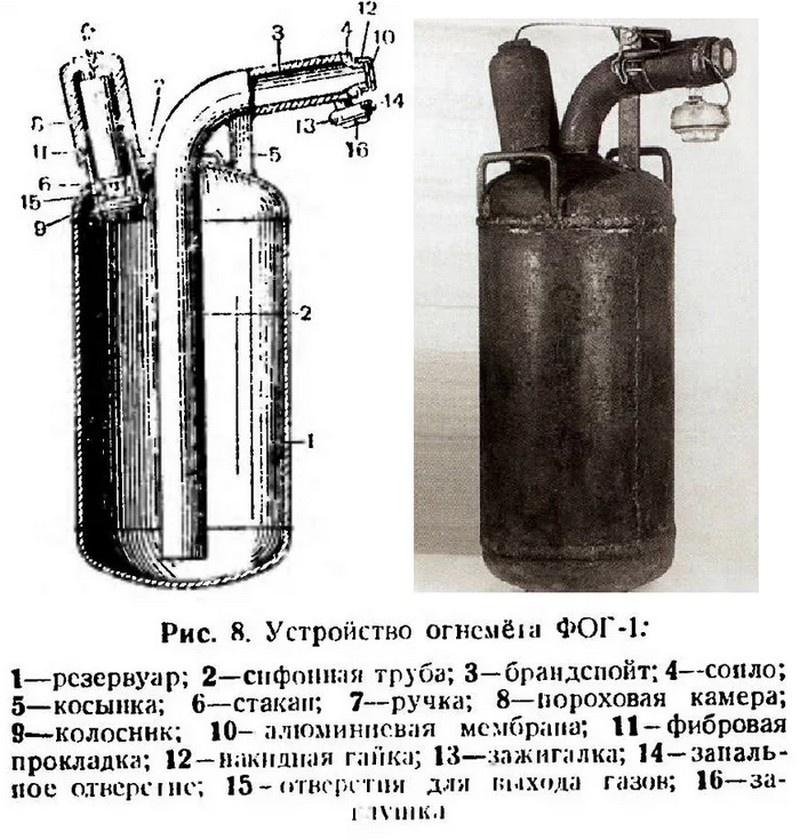 Фугасные огнемёты ФОГ-1 были приняты на вооружение Красной Армии в июле 1941 года.