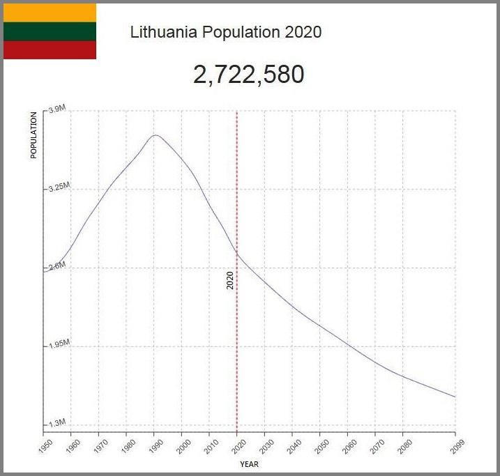 К 2100 году литовский народ исчезнет вообще.