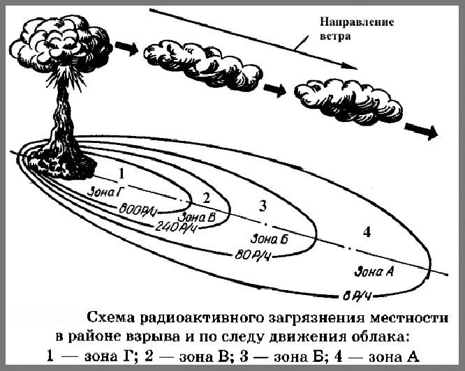 Выпускники советских военных вузов зоны радиоактивного заражения рисовали чуть ли не на каждом экзамене по тактике или ОМП.