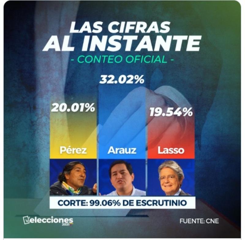 Предварительные результаты выборов в Эквадоре.