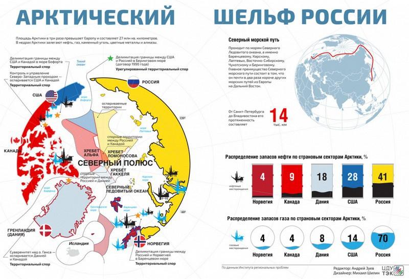 Арктический шельф России.