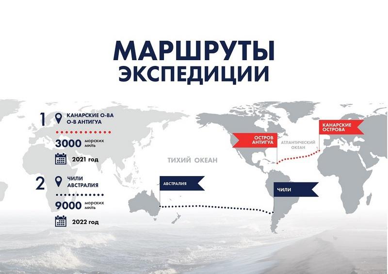 Маршруты экспедиции Ф. Конюхова на катамаране NOVA.