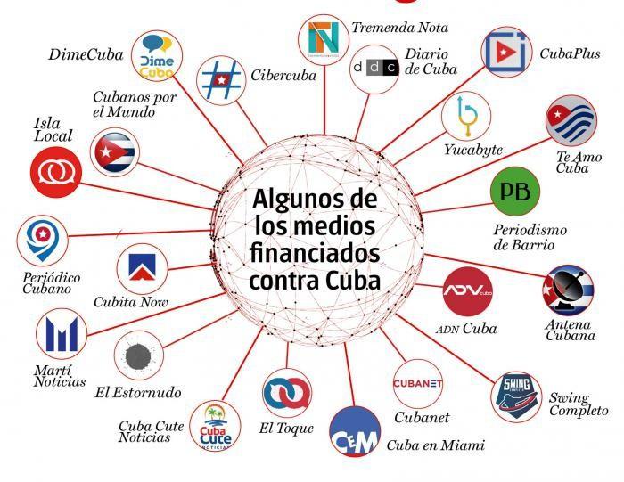 К настоящему моменту создана целая сеть средств массовой информации on-line, которая, как пишет Granma, «пытается узаконить на Кубе американскую гегемонистскую точку зрения на демократию и свободу».