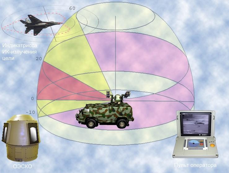 Зона обзора оптико-электронной станции кругового обзора (ОЭСКО).