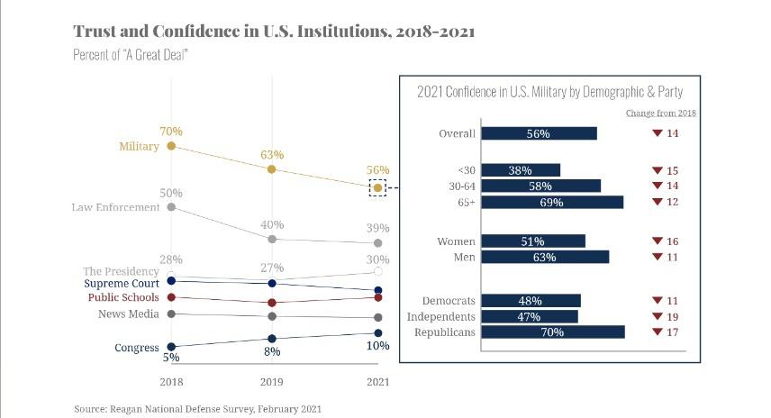 Третий ежегодный«Обзор национальной обороны» Президентского фонда и института Рональда Рейгана свидетельствует о том, что с 2018 года количество американцев, доверявших вооружённым силам, снизилось на 14 процентов (с 70% до 56%).