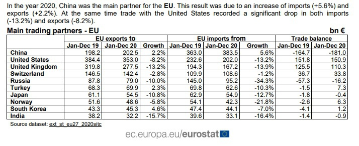 Согласно данным Евростата, КНР сейчас имеет статус крупнейшего торгового партнёра Евросоюза.