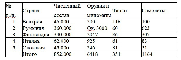 Численность и вооружение стран союзников гитлеровской Германии, выделенных против СССР.