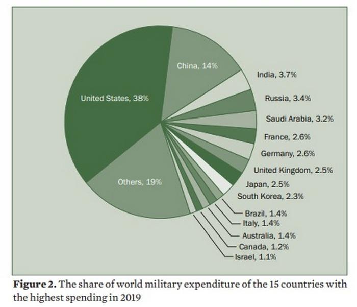 Доля расходов стран на вооружение от мировых расходов в 2019 году.