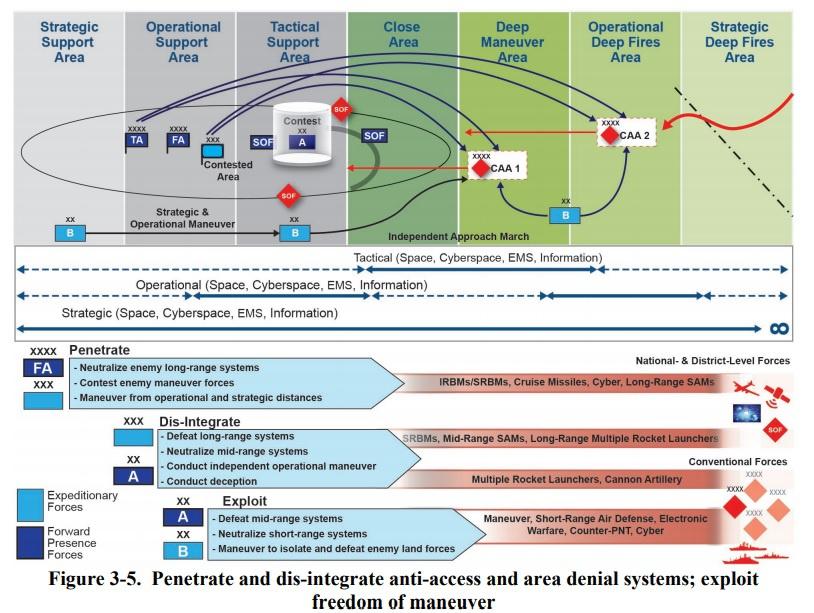 MDO: проникновение и дезинтеграция систем защиты от доступа и отказа в зоне доступа.