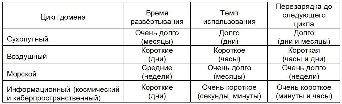 Циклы доменов и скорости их применения.