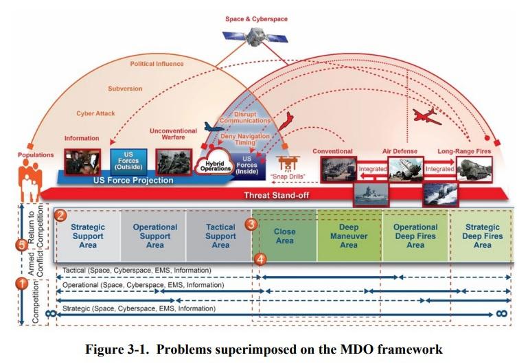 Зона боевых действий по концепции MDO делится на боевые зоны и зоны поддержки.
