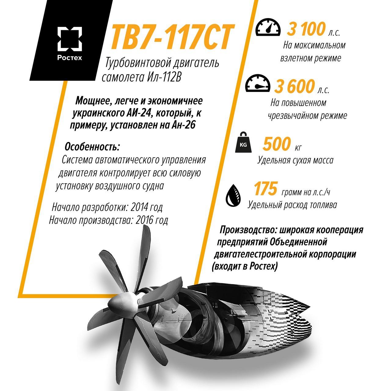 Стендовые испытания ТВ7-117СТ на модернизированном испытательном стенде АО «ОДК-Климов» стартовали в сентябре 2016 года.