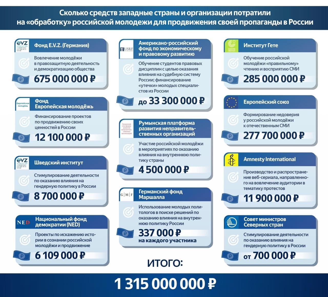 Рис. 2. По данным «Комитета по защите национальных интересов», обработку молодёжи в России ведут такие иностранные НПО, как Фонд E.V.Z. (Германия), Институт Гёте, Европейский союз, Американо-российский фонд по экономическому и правовому развитию и др.