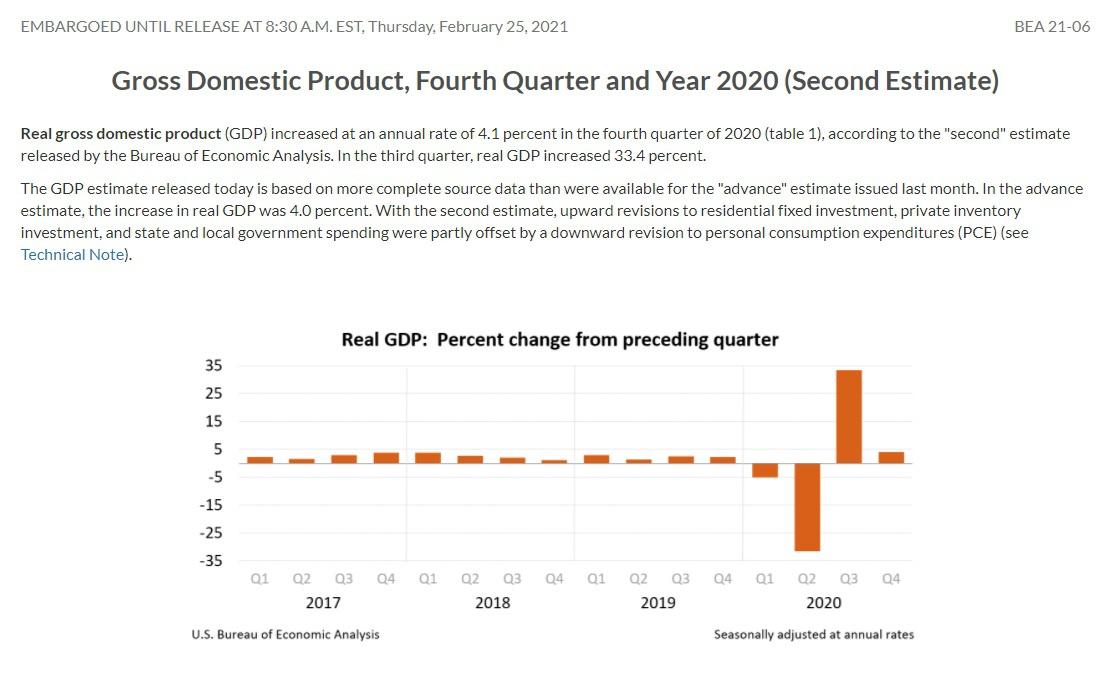 Валовый внутренний продукт США в 2020 году упал на 3,5%, что стало худшим показателем со времён Второй мировой войны.
