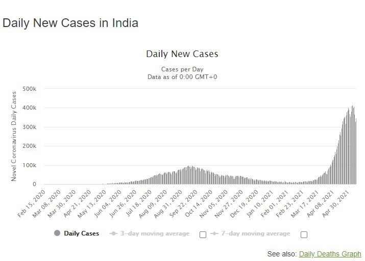 График выявленных случаев заражения коронавирусом Covid-19 в Индии.