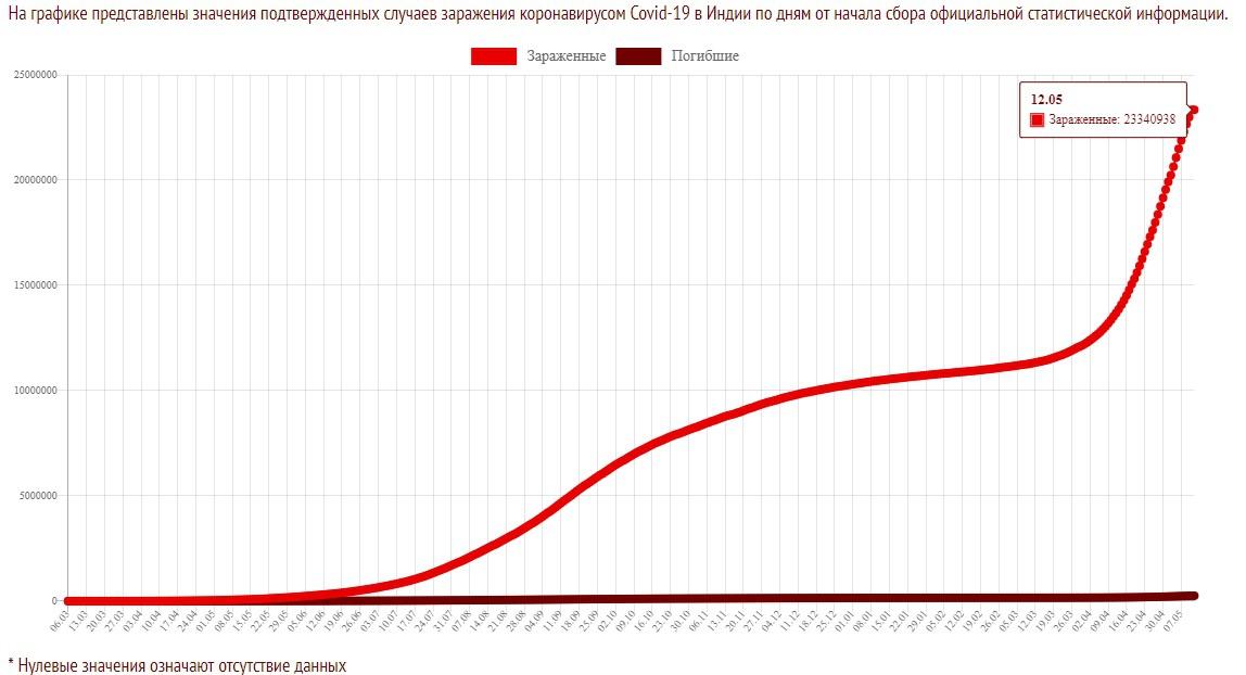 На графике представлены значения подтверждённых случаев заражения коронавирусом Covid-19 в Индии по дням от начала сбора официальной статистической информации.