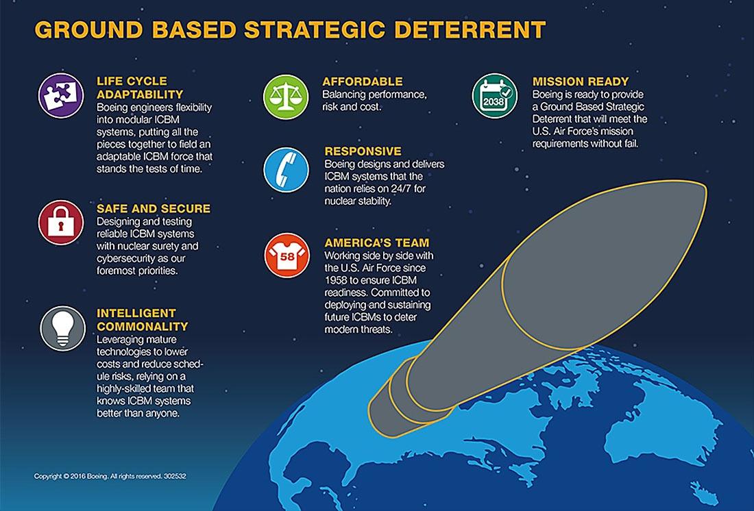 Программа ВВС США GBSD (Ground-Based Strategic Deterrent), предполагающая постепенную замену МБР Minuteman III, так и не вышла на этап создания прототипа.