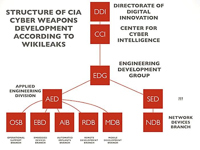 Структура группы по разработке кибероружия ЦРУ, по данным Wikileaks.