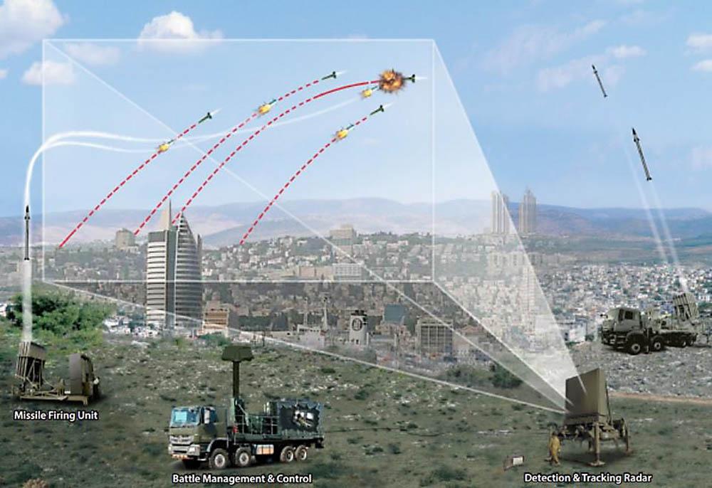 Iron Dome включает в себя радар, систему управления боем и вооружением, а также устройства дистанционного пуска ракет.