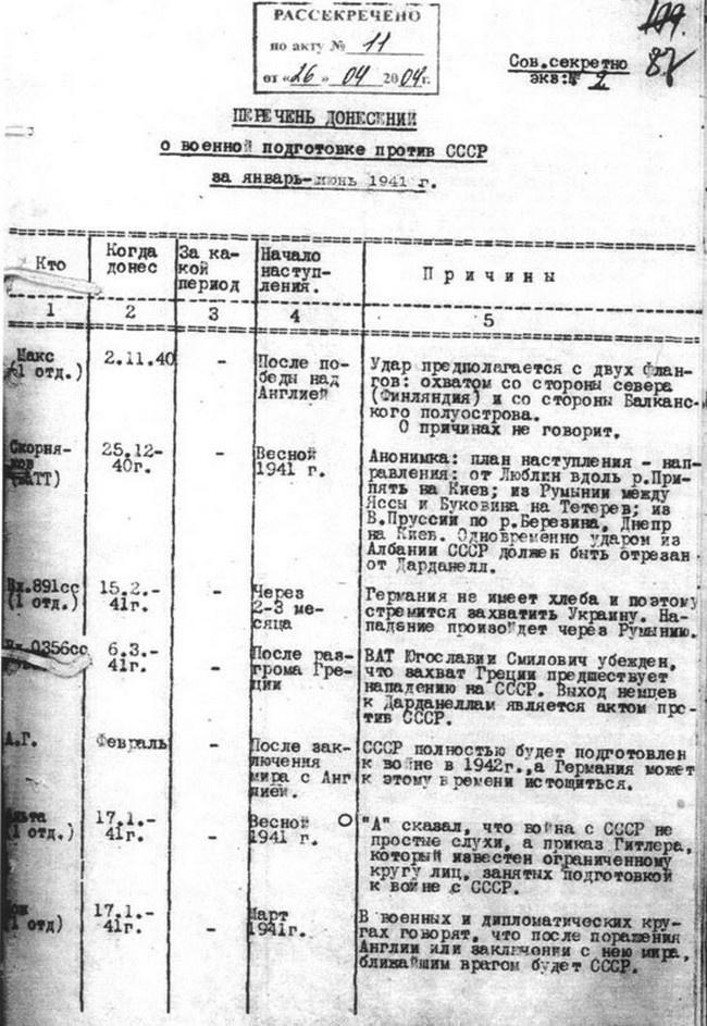 Первая страница «Перечня донесений о военной подготовке против СССР за январь - июнь 1941 г.».