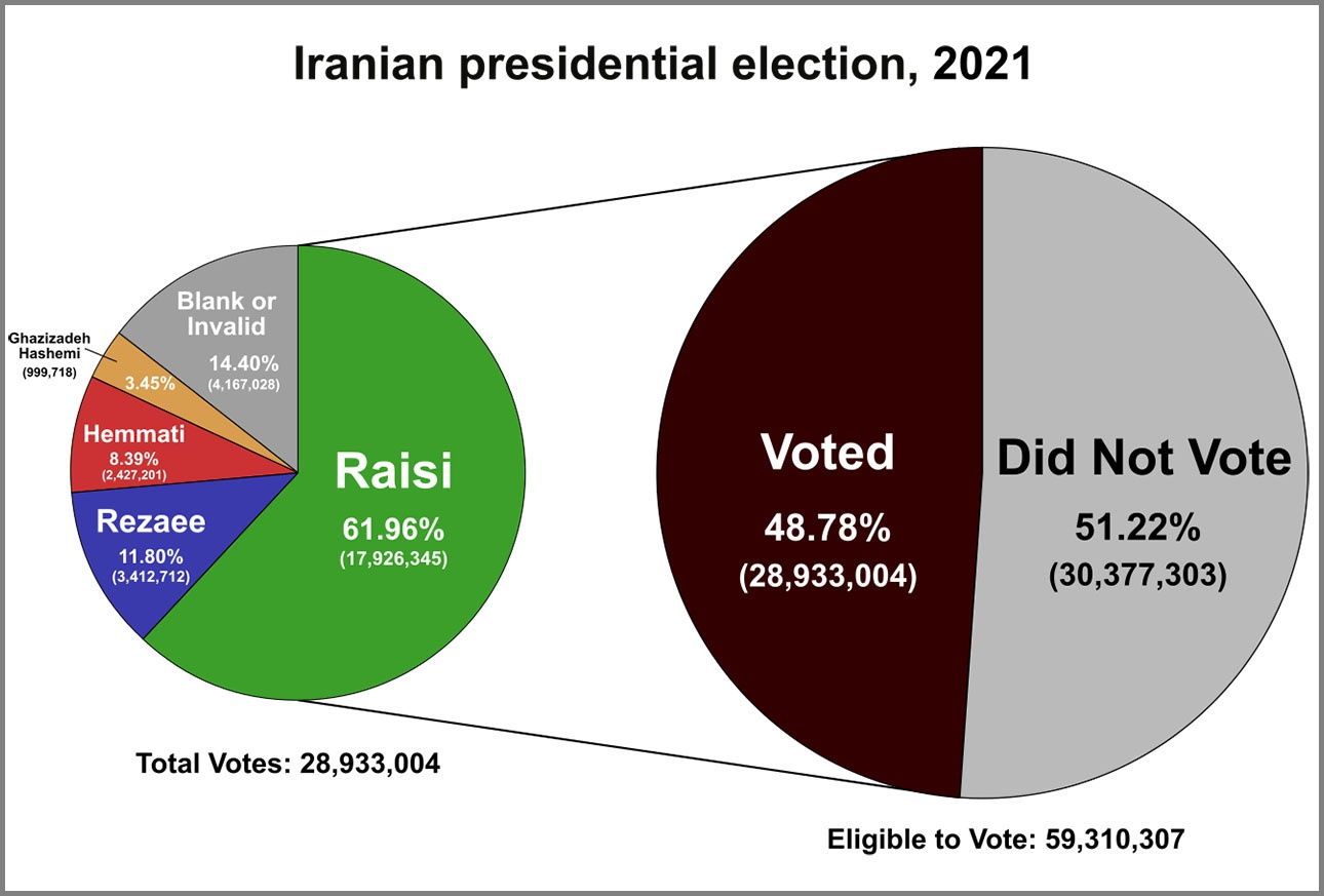 Результаты выборов в Иране: подсчёт голосов и явка.
